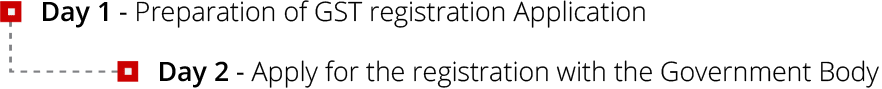 gst-registration-procedure